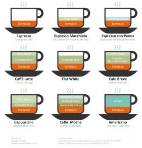 9 cups of coffee diagram ©© Lokesh Dhakar